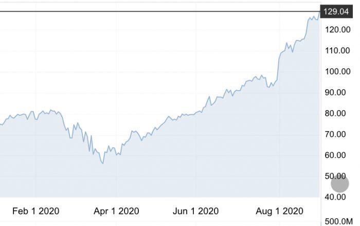 株式 分割 アップル アップルの株数が4倍になった件|株式分割・米国株長期投資