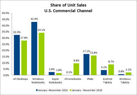 Share-of-Unit-Slaes-US-Comm-Channel.jpg