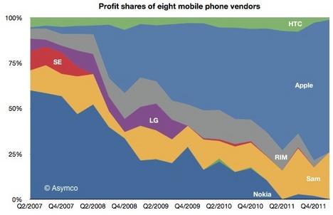 asymco_q112_mobile_phone_profits.jpg