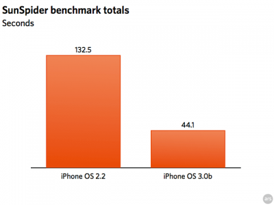 iphone30-bench-3-thumb-640xauto-3965-400x300.png