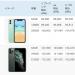 「iPhone 11」も新色が人気!! 予約開始後1日経過時点の納期状況。